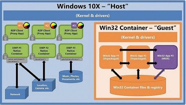Windows 10X确认支持Win32应用