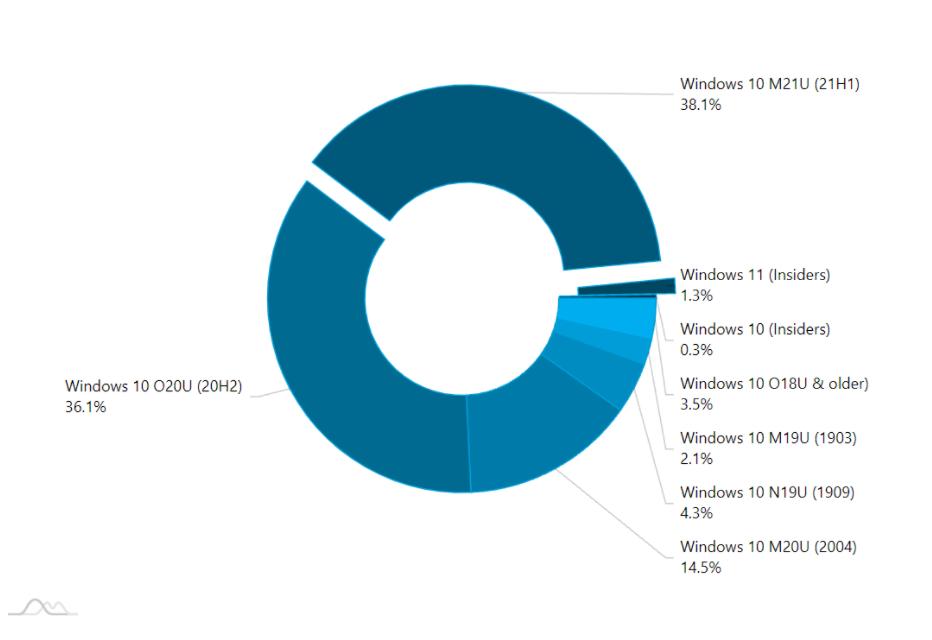 Windows11正式版发布前用户数量持续增长